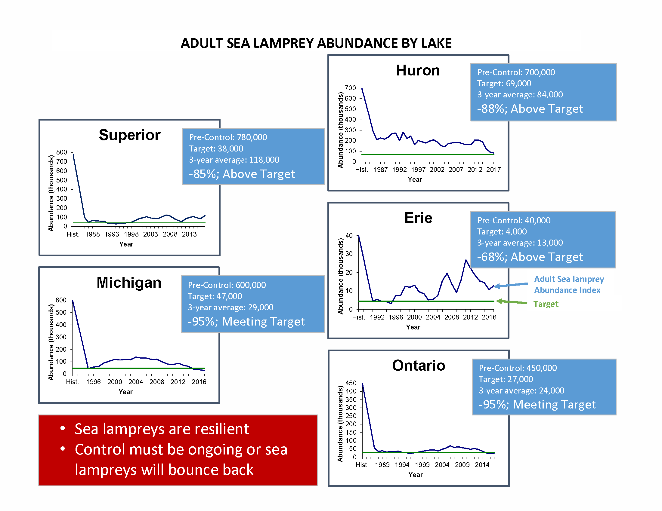 Graph showing sea lamprey abundance, wounds on lake trout and laketrout abundance for each great lake